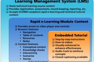Screen Tutorials in Technical Learning