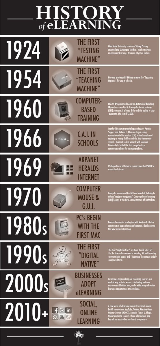The History Of Elearning Infographic 2012 Elearning Industry