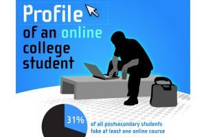 What Is The Profile Of Your Online College Students?