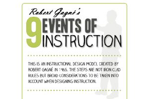 9 Events Of Instruction - Infographic And Slideshare Presentation