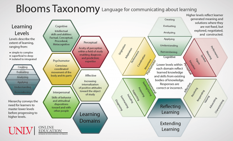 Blooms Taxonomy Infographic