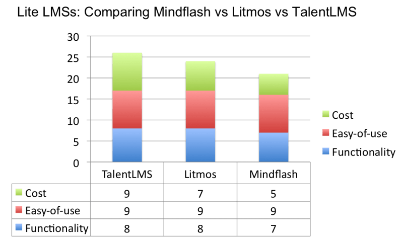 Mindflash vs Litmos vs TalentLMS