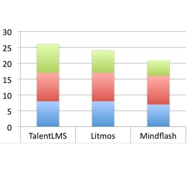 Lite LMSs: Comparing Mindflash vs Litmos vs TalentLMS