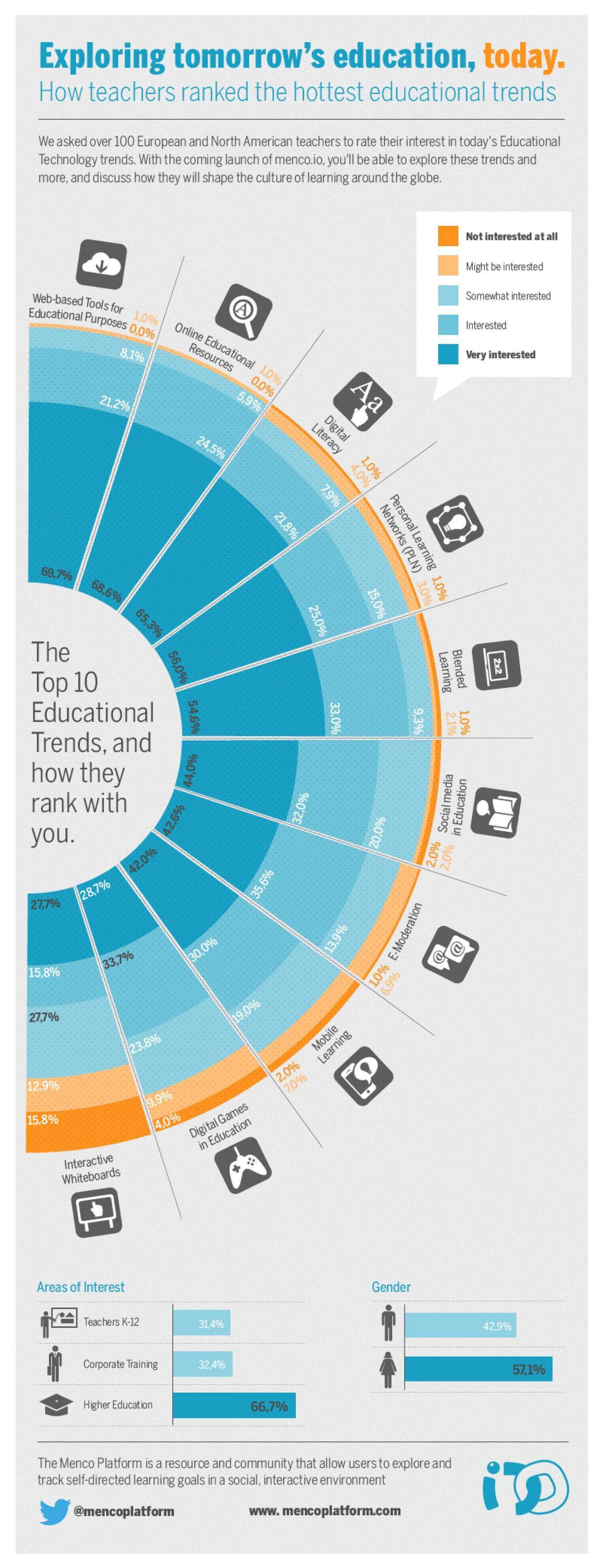 The Hottest Educational Technology Trends based on Teachers - Infographic