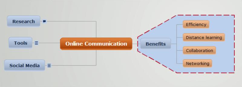 online communication