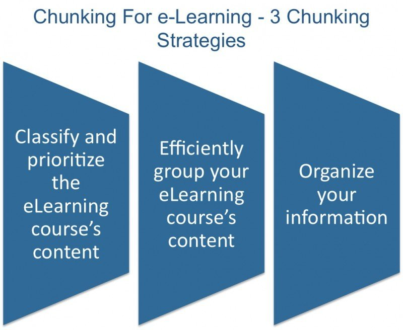 3 Content Chunking Strategies That Every Instructional Designer Should Know