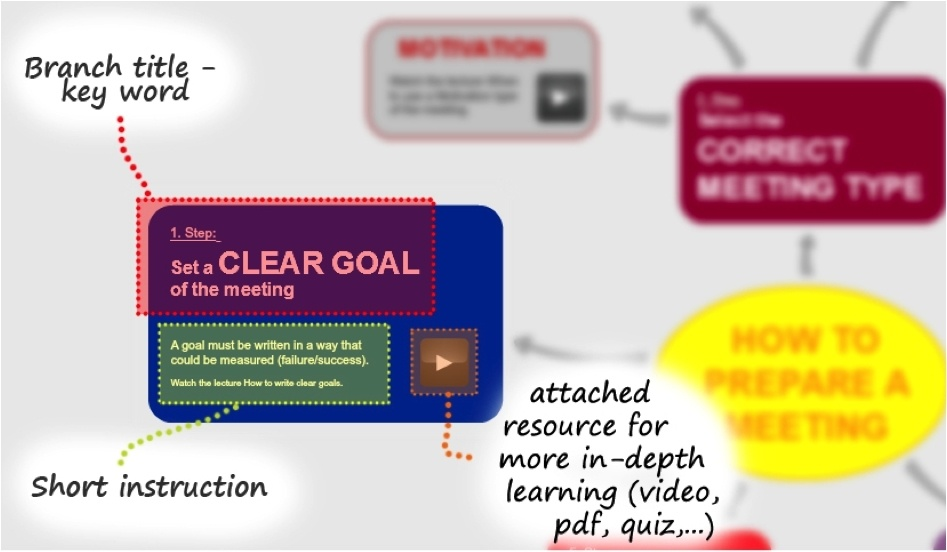 5 Main Characteristics of a Learning Map