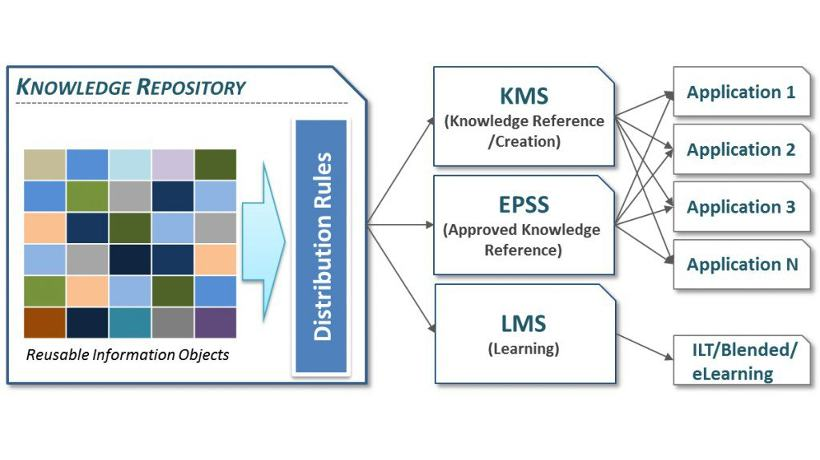 A Centralized Knowledge Repository Model