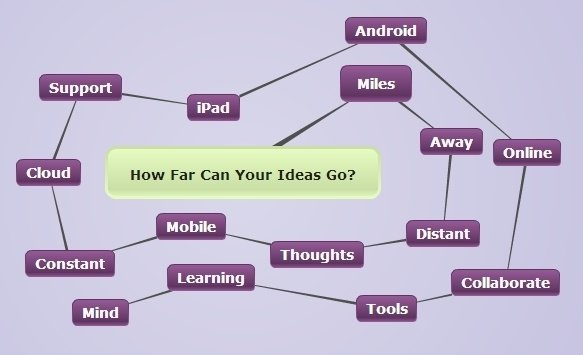 4 Distance Learning Benefits of using Mind Mapping Software