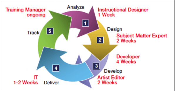 elearning development cycle