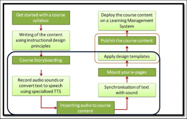 rapid elearning development process