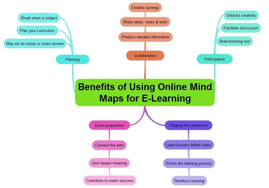 Top 5 Ways to Use Mind Maps for E-Learning