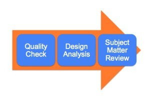 Improving The Training Resource Review Process