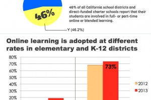 http://bbridges51.edublogs.org/2013/05/20/elearning-census-infographic-districts-learning-online/