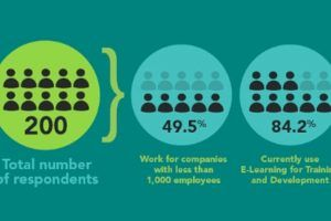 Kineo eLearning In The Enterprise Survey Results 2013 - Infographic
