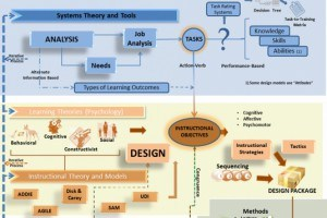 5 Awesome Instructional Design Infographics