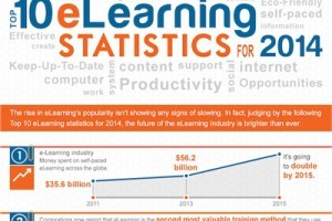 Top 10 eLearning Statistics for 2014