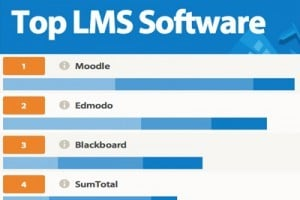 The 20 Best Learning Management Systems