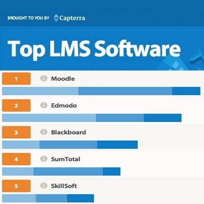 The Best Learning Management Systems (2019 Update)