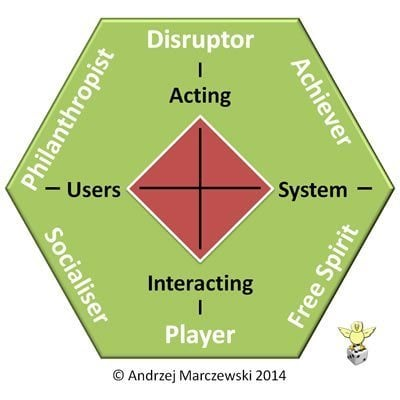 Marczewski Gamification User Types