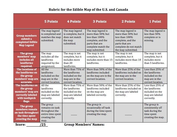 Rubric Template Free from elearningindustry.com