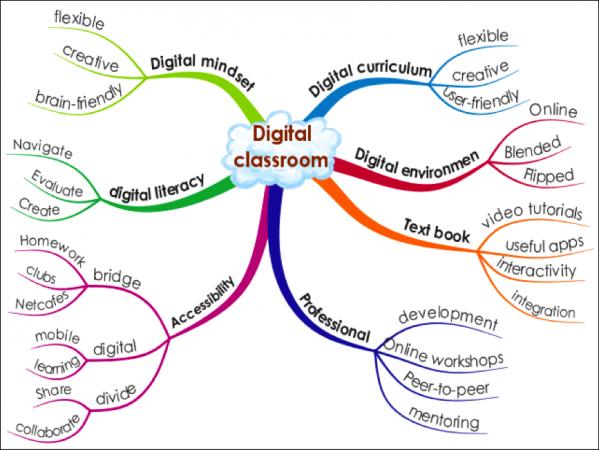 digital classrom