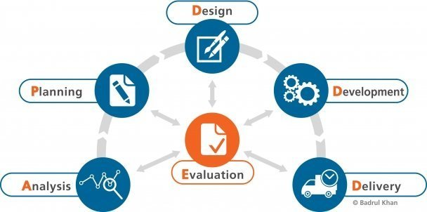E-Learning Process Model