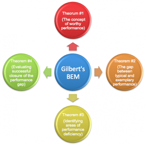 Gilbert's Behavior Engineering Model