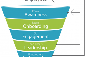 Using The Employee Engagement Funnel and Gamification For Business Transformation
