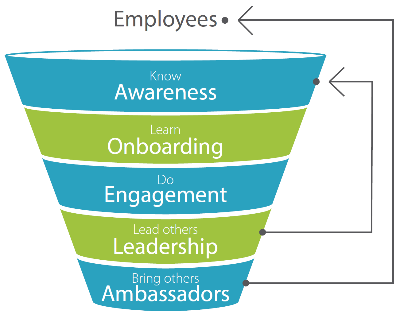 Using Flow Theory and Gamification in the Content of the Employee Engagement Funnel