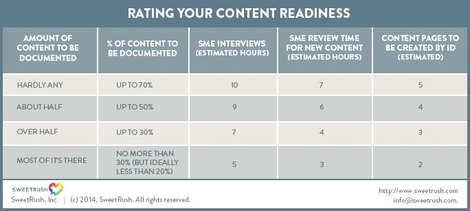 Rating Your E-Learning Content Readiness