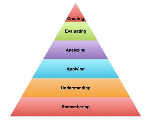revised version Bloom cognitive taxonomy