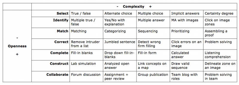 simplify the Scalise & Gifford competences / activities table