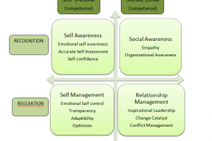 Why Emotional Quotient Is Key To Your Career Success