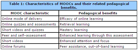 The pedagogical foundations of massive open online courses