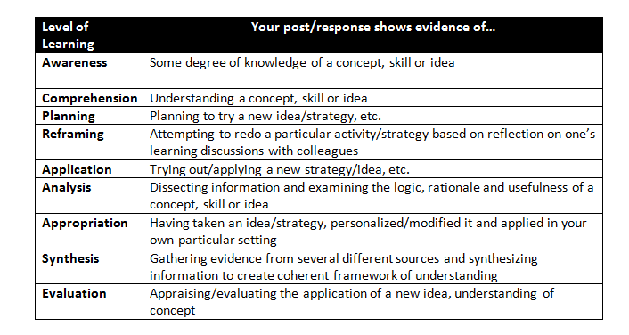 Online Discussions Types of Learning Outcomes