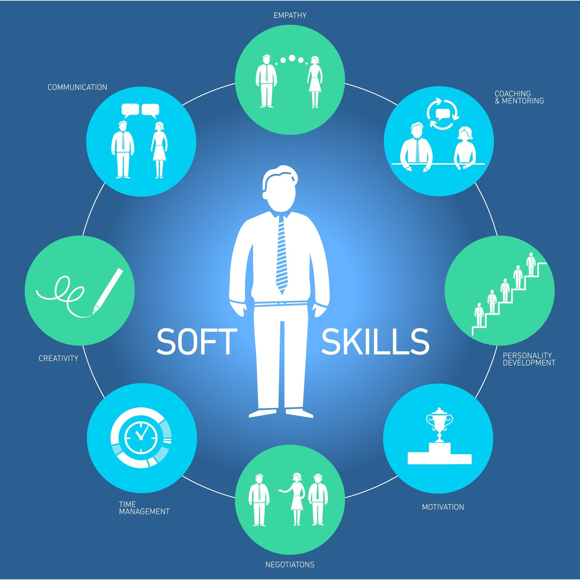 Why Soft Skills Are Key To EVERYONE's Employability And Career Progression  - eLearning Industry