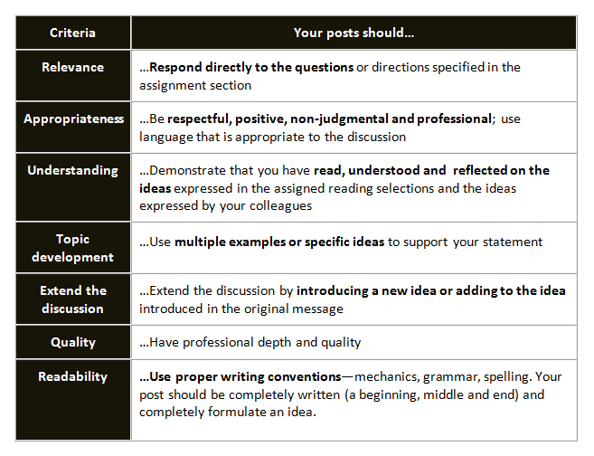 Online Discussions Criteria for Posting