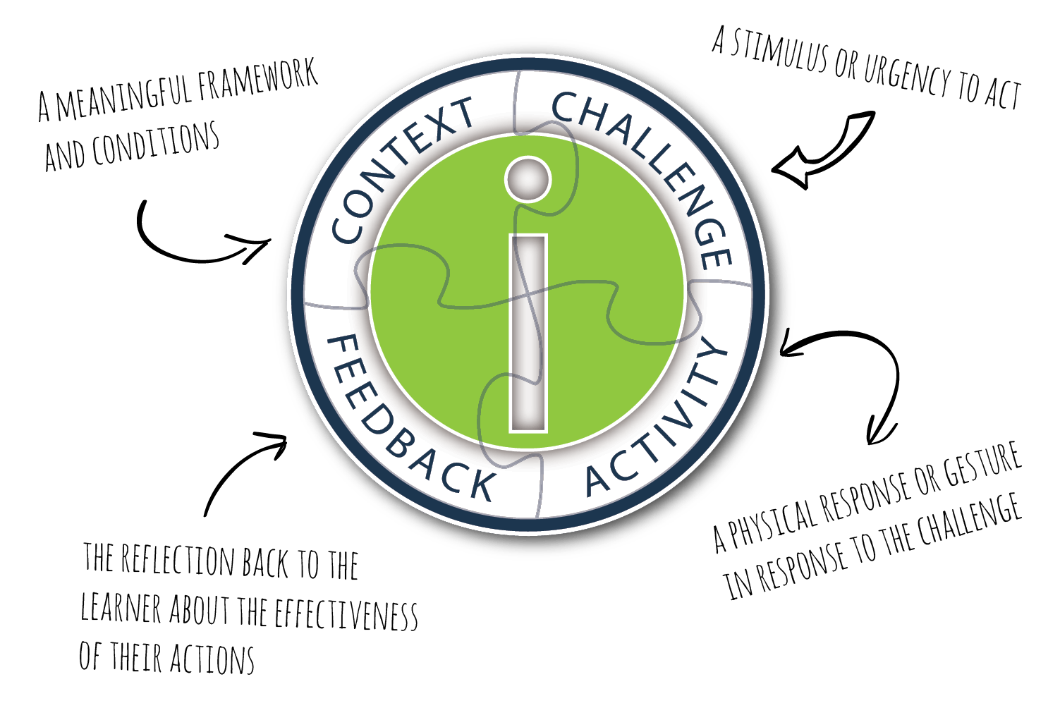 Using The CCAF Model To Design Effective Interactions For eLearning