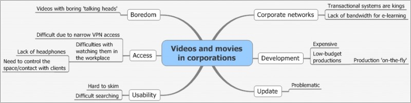 ELI - Videos and movies in corporations