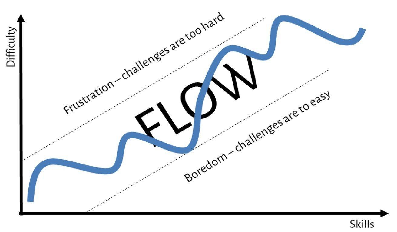 Mihaly csikszentmihalyi flow