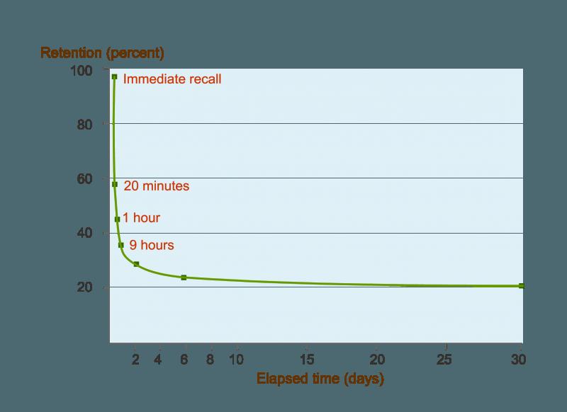 EI Design Forgetting curve
