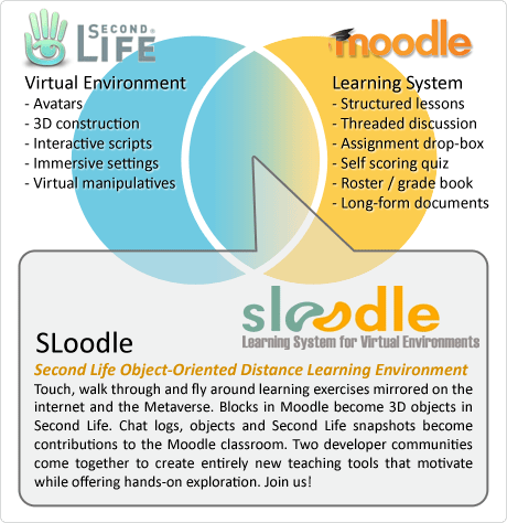 Moodle + Second Life = Sloodle