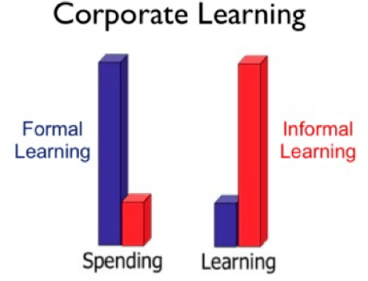The Rise Of Informal Learning: Corporate Learning