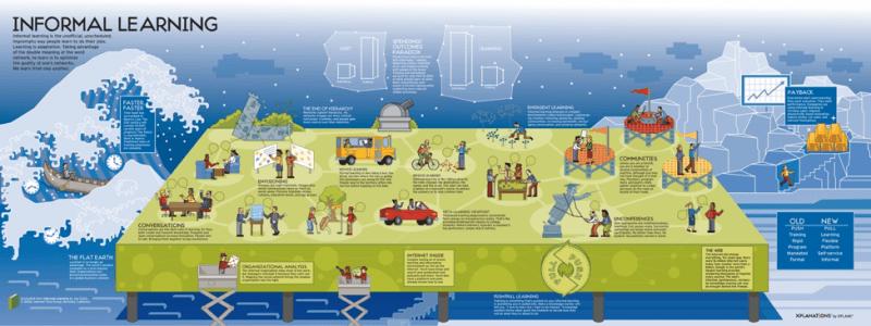 The Rise Of Informal Learning: Informal Learning Poster