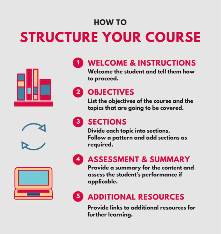 Here's a standard layout for an eLearning course.