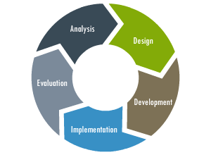 Agile project management in elearning development for Project management agile waterfall