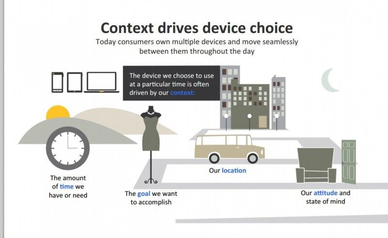 Figure 2. Context Drives Device Choice for Achieving Our Goals in a Multi-Screen World