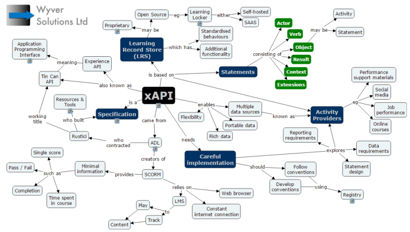 Tin Can API, Experience API, xAPI