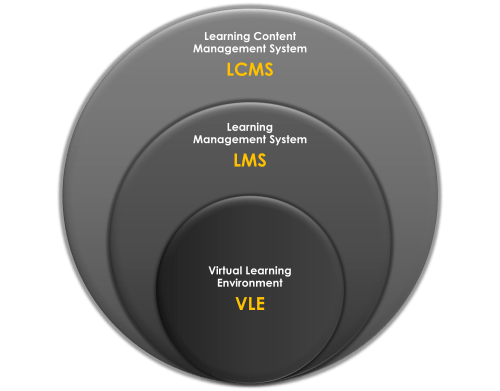 In And Beyond The Classroom: 3 Categories Of eLearning Solutions